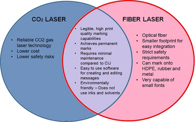 CO2 versus fiber laser comparison