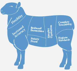 impact of traceability standards in meat packing industry