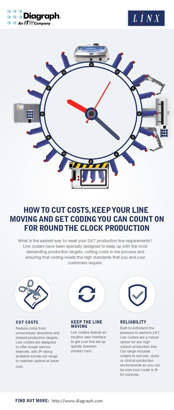 Round-the-Clock Production infographic